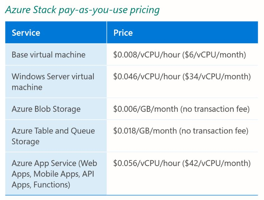 Azure Stack packaging and pricing | A Geeks World